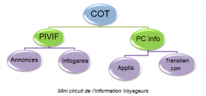 CircuitInfoVoyageurs