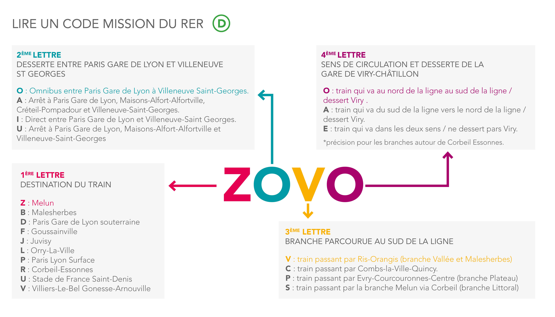 Les nouveaux codes missions du RER D à partir du 9 décembre